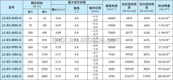 Electric Motor Couplings Motor Shaft Coupling Size Data
