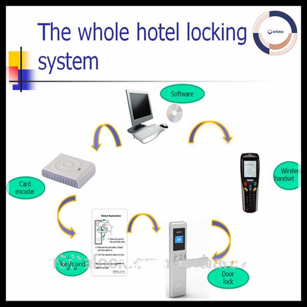 Отель карта ключ система блокировки, безопасности контроля доступа, автоматические кудри