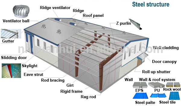 Earthquake Resistance Buildings Material Requirement