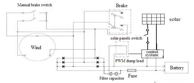 Wind Solar Hybrid Charge Controller With Dump Load 2kw 24v