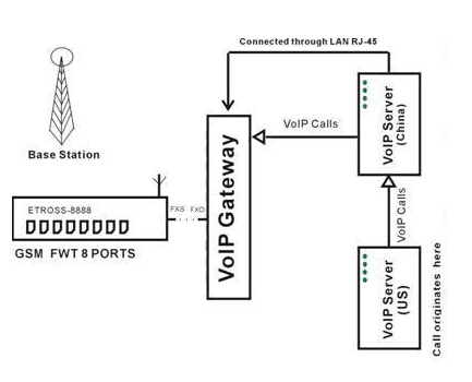 digital telephone wiring diagram with Ip Phone Diagram on Rj12 Cat5 Wiring Diagram as well Universal Hid Projector Headlights in addition Voice Changer Circuit Electronic Projects Using Rts0072b in addition What Is The Function Of Relay together with Telephone Wire Gauge.