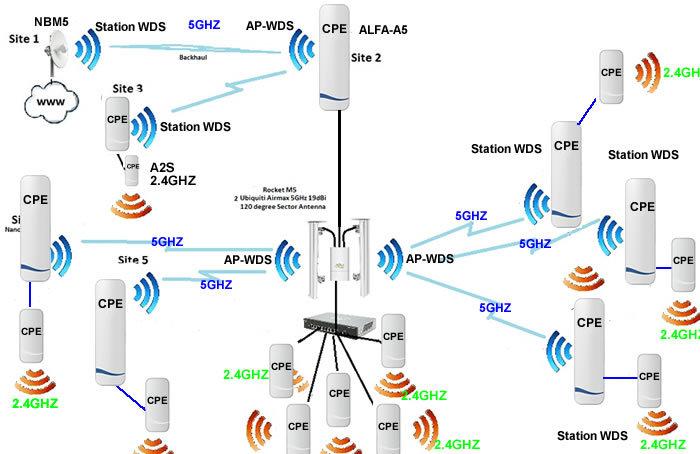 Ext Rieur Sans Fil 10 Km Longue Port E 5 Ghz Metteur Wifi Equipement De R Seau Sans Fil Id De
