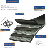 Best price EP/NN/CC iron ore rubber conveyor belt from china supplier