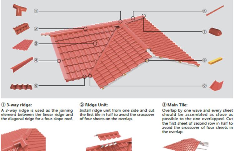 Fiberglass Roofing Materials Gazebo Roof Material Buy