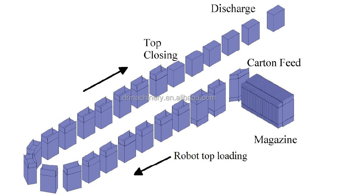 ikincil paketleme sistemi