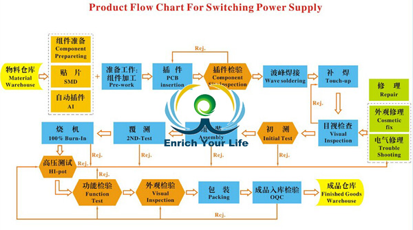 Product flow chat for swithing power adapter.jpg