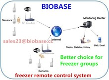 Freezer remote control system--Better choice for freezer/refrigerator working group to monitoring Temperature and humidity