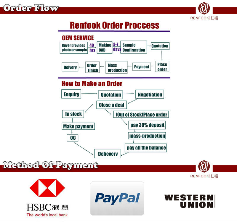 order flow and payment