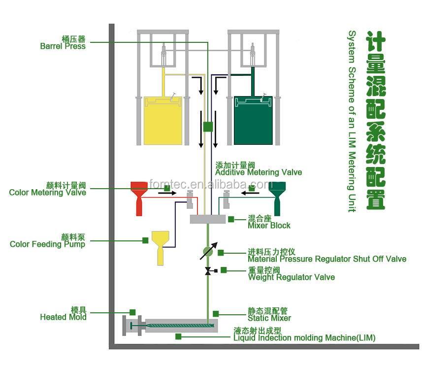 caoutchouc de silicone liquide vertical machine de moulage. Black Bedroom Furniture Sets. Home Design Ideas