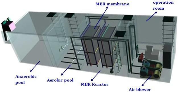Mini Wastewater Treatment Plant : Guangzhou wastewater treatment domestic
