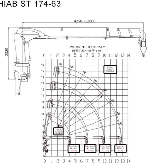 sinotruk hiab truck mounted crane 6 3ton capacity