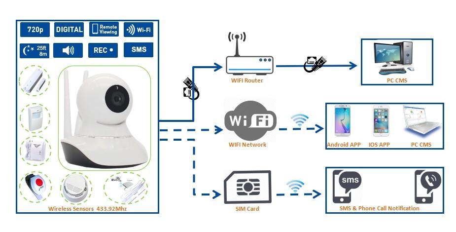 W12 3G&GSM+Wifi Camera Alarm