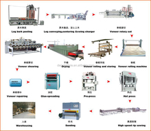Complete durable Plywood production Line/machine/plywood making/plywood press