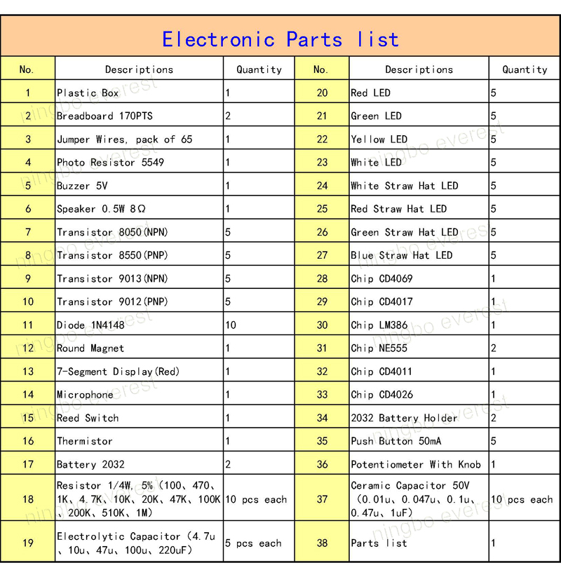 Electrical Parts: Electrical Parts Price Guide