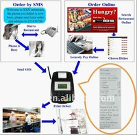 mobile/portable thermal printer/SMS GSM Wireless Receipt Printer
