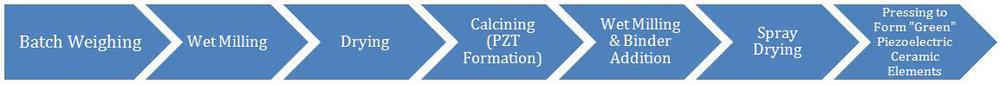 piezo transformer, piezo pressure sensor for piezoelectric motor
