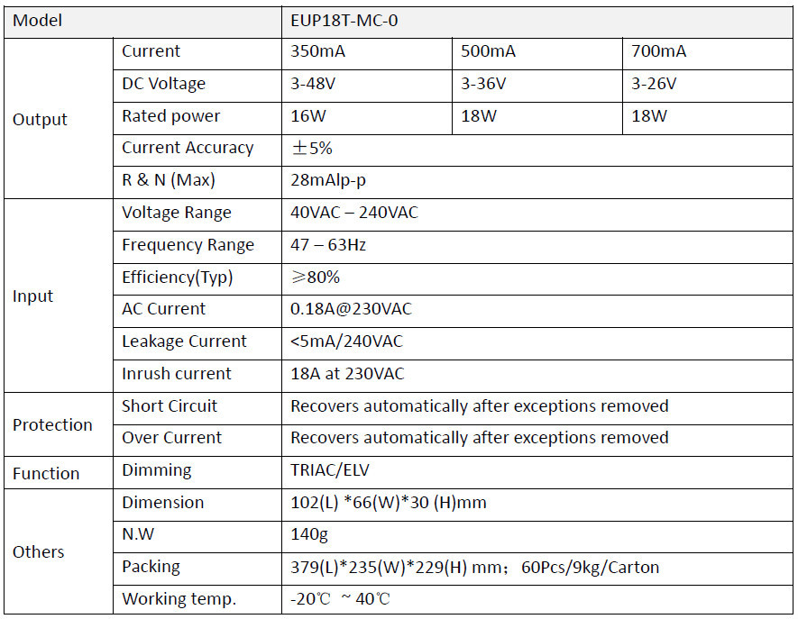 LED DRIVER: Multi-Current&Multi-Voltage; DMX&DALI&0-10/1-10V&TRIAC