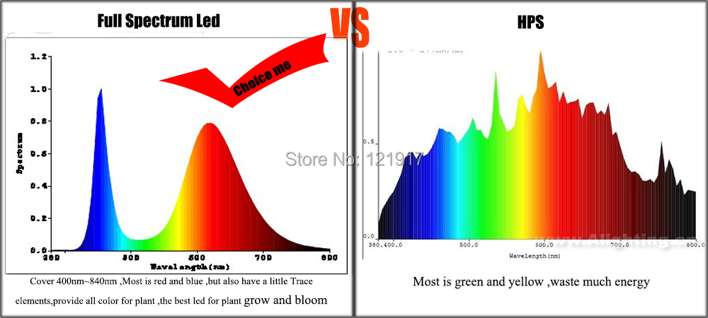 100w plant grow led chip 60pcs 3w bridgelux broad spectrum. Black Bedroom Furniture Sets. Home Design Ideas