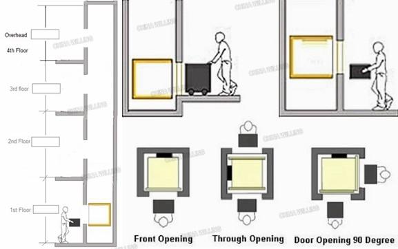 utilis ascenseurs la maison pour vente alimentaire monte charge ascenseur ascenseur id de. Black Bedroom Furniture Sets. Home Design Ideas