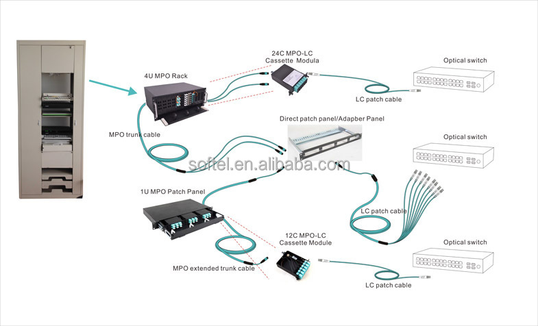 Fiber Patch Panel Diagramdownload Free Software Programs