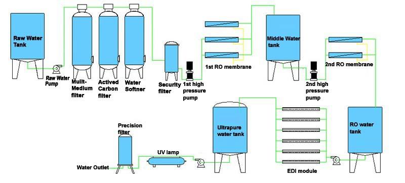 1000L/H drinking water treatment reverse osmosis plant karachi