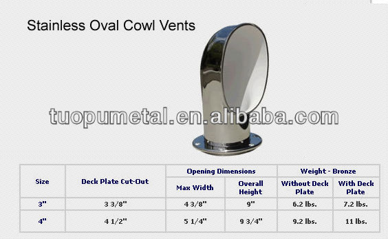 China stainless steel boat cowl vent deck plates