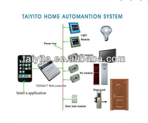 buy smart home products best price wifi smart home