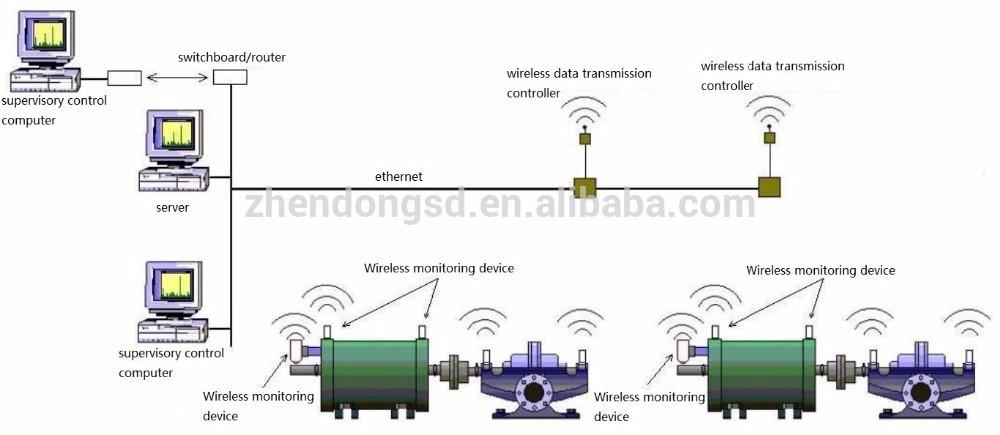 Yd260 Wireless Vibration Temperature Sensor Buy