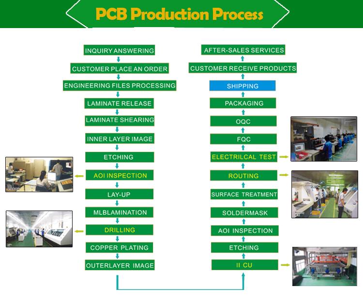 SMT Multicouche PCB Assemblée Bon Prix Électronique PCBA