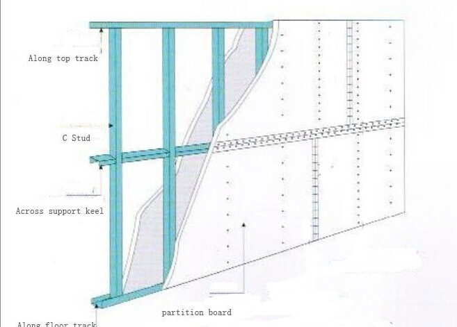Gypsum Partition Of Stair : Drywall partition metal stud gypsum board structure