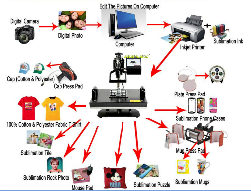 Digital Competitive Jersey Sublimation Print Machines 8 In