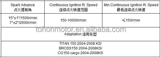 Parameters_CDI_TITAN150_2004-2008_KS.jpg
