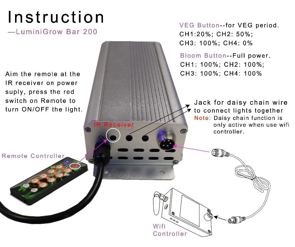 2000w full spectrum grow light led