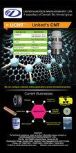 Carbon Nanotubes [ MWCNT ]