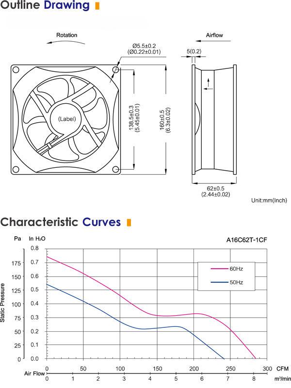 Haute cfm 220 v faible bruit sous sol fen tre for Ventilateur de fenetre