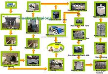 Tapioca starch for industries : paper, textile, incense, adhesive, glue, gum - Vietnam - MekongTapioca