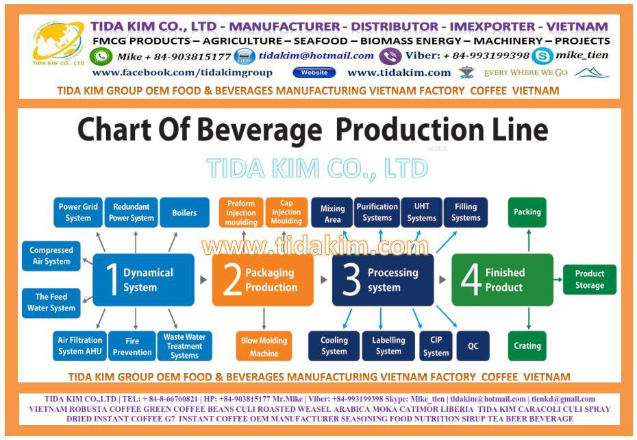 OEM FMCG 5 - CHART PRODUCTION LINE CAPACITY FACTORY FOOD & BEVERAGES MANUFACTURING VIETNAM.jpg