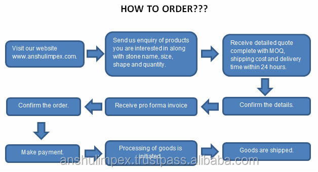 How to order flowchart