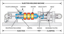 Plastic injection manufacturing