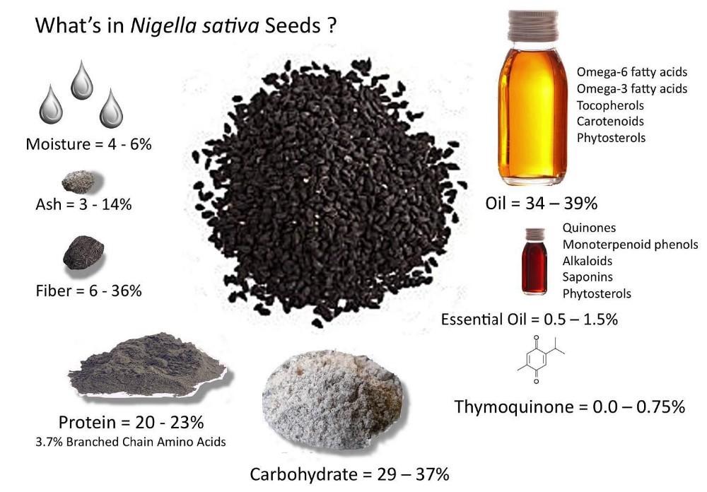 kalonji seeds help in weight loss