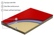 Sport flooring