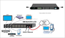 DVI Video Matrix Switch with Audio Option up to 32x32